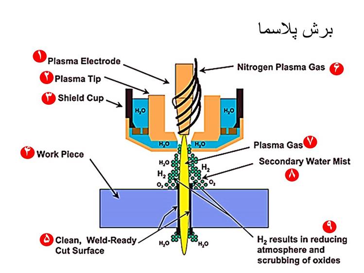 نحوه کار با دستگاه برش پلاسما-3